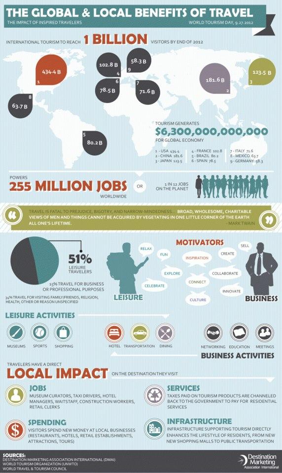 Travel Industry Economic Impact-Infographic