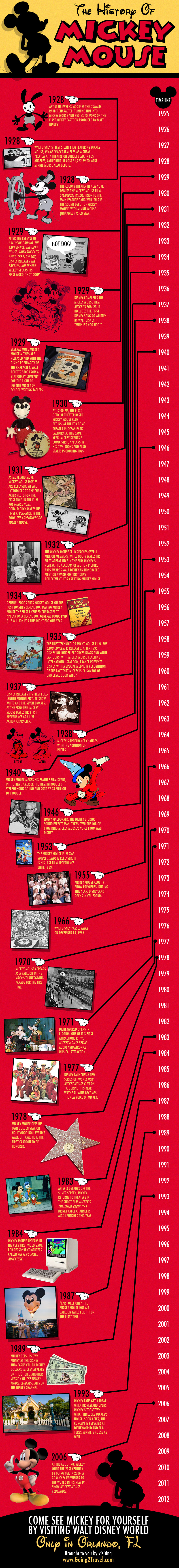 Mickey Mouse Timeline-Infographic
