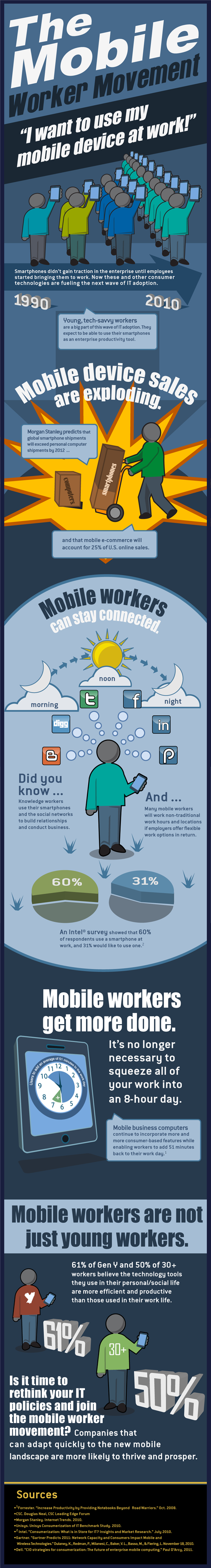 mobile devices at work-Infographic