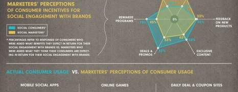 Consumers Marketers Gap