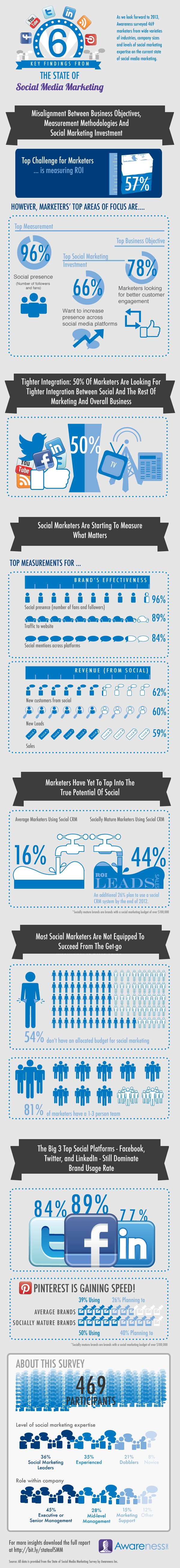 Social Marketing Report 2012-Infographic