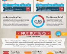 Nuts Nutrition Chart