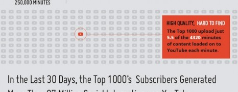 Successful YouTube Channels