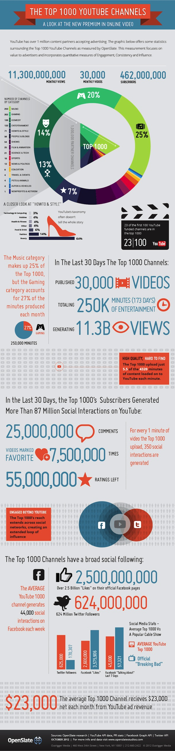 Successful YouTube Channels-Infographic