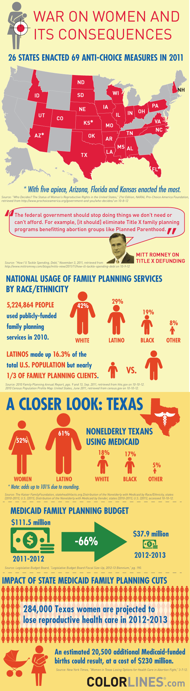 Reproductive Health Care Retrench-Infographic