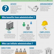 What is Credit Administration