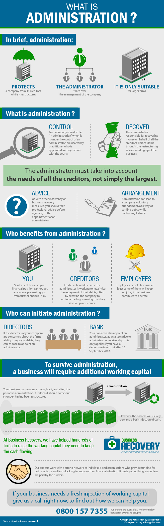 What is Credit Administration-Infographic