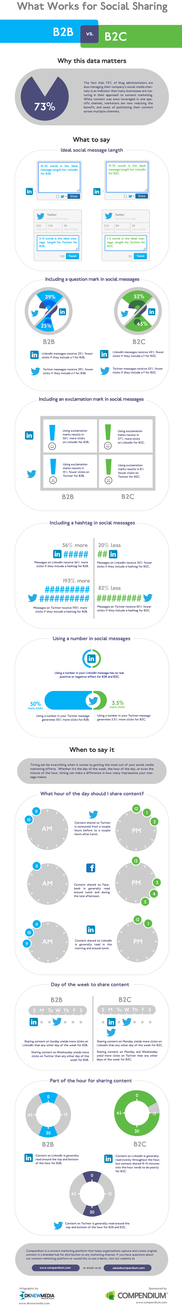 Social Sharing Tips-Infographic
