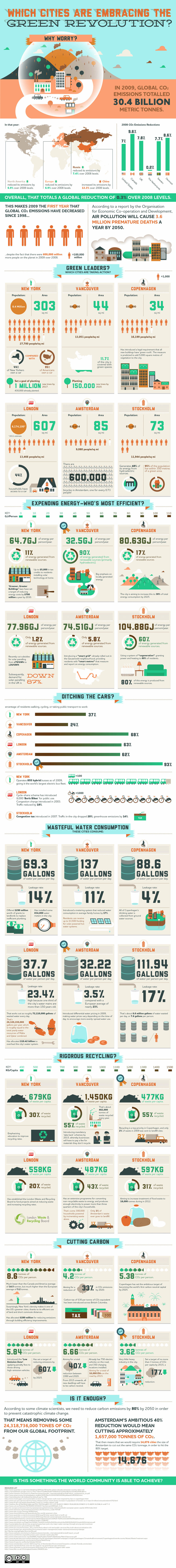 Top Green Cities-Infographic