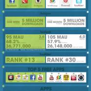 Android vs iOS Social Activity