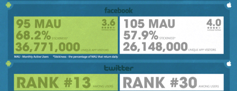 Android vs iOS Social Activity