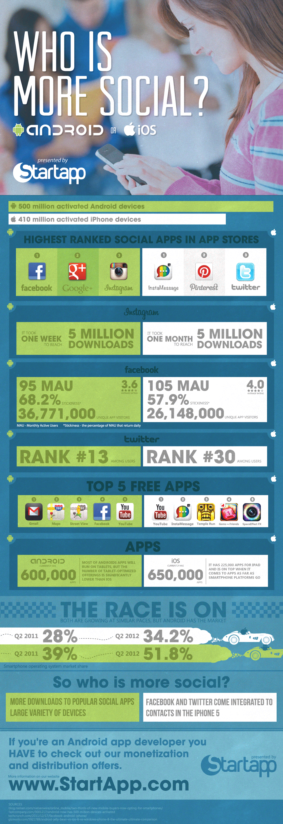 Android vs iOS Social Activity-Infographic