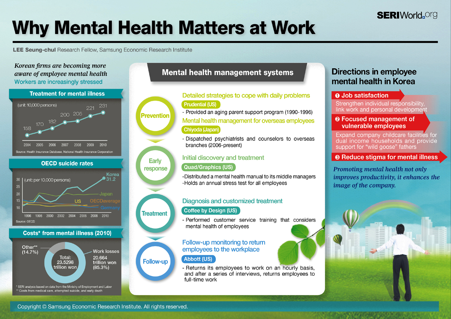 Employee Mental Health Infographics Mania