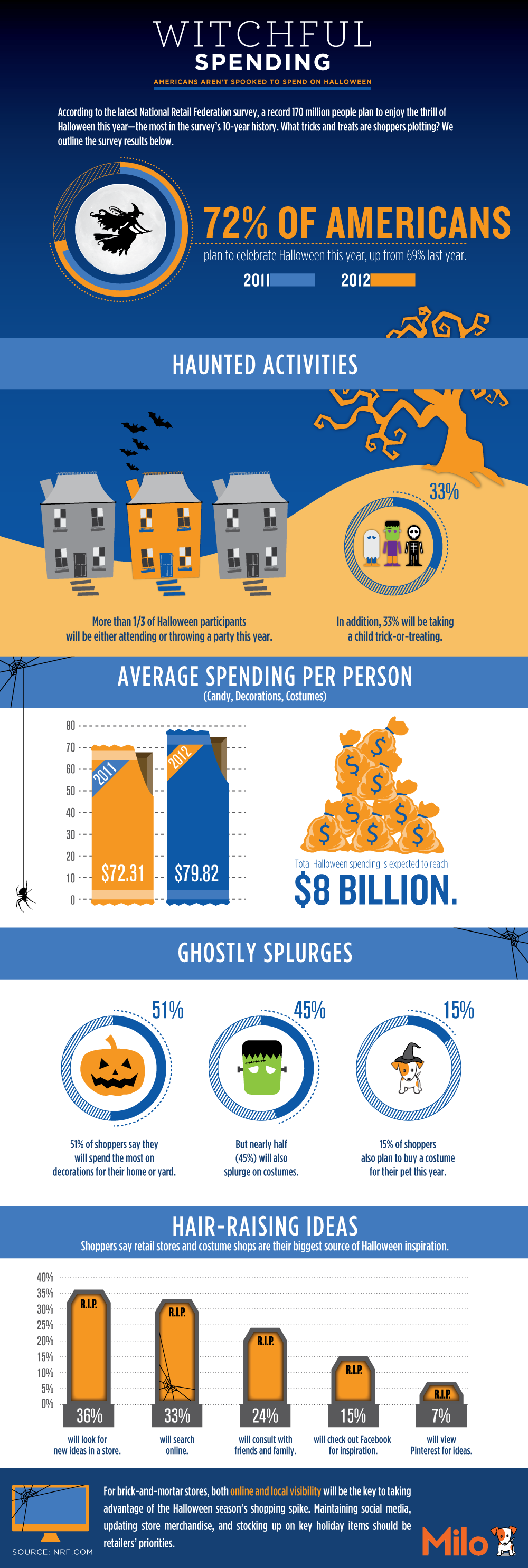 Halloween Witchful Spending-Infographic