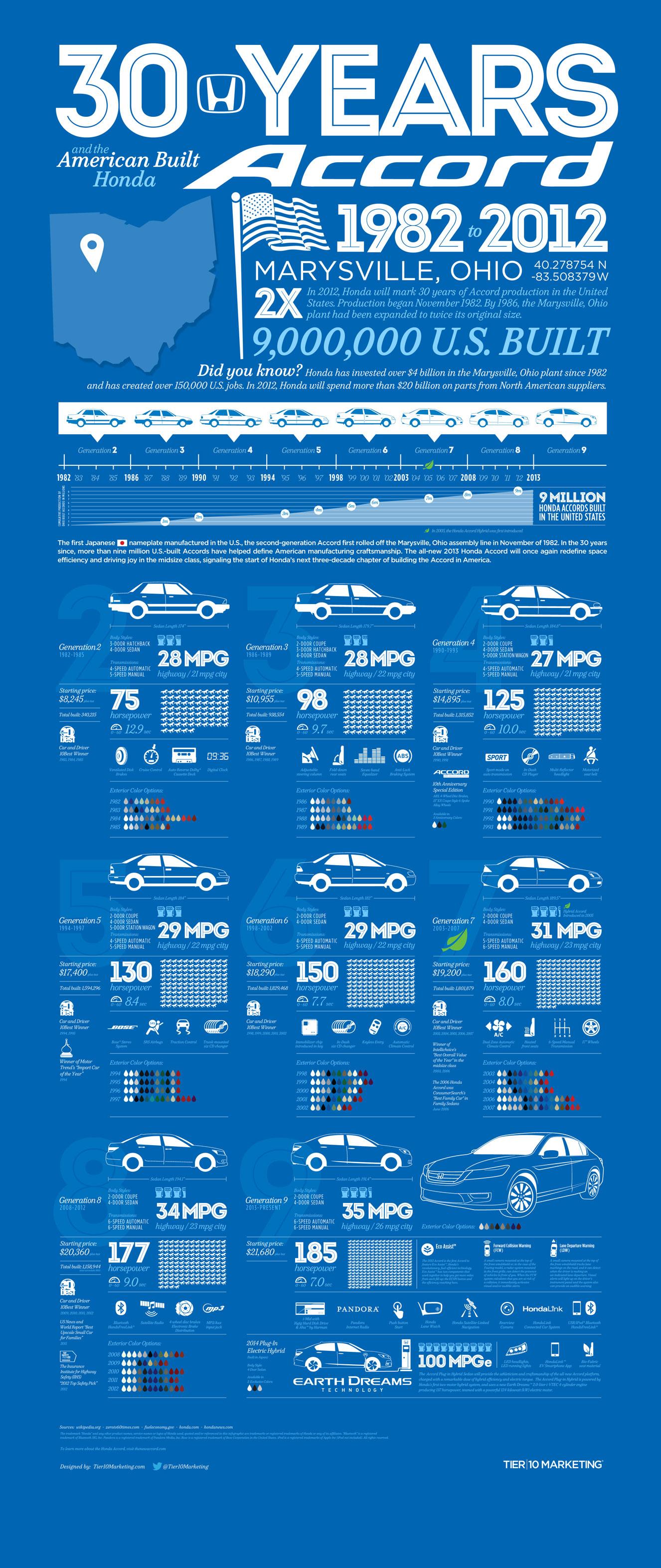 Honda Accord Anniversary-Infographic