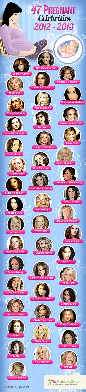Celebrities Expecting in 2013-Infographic