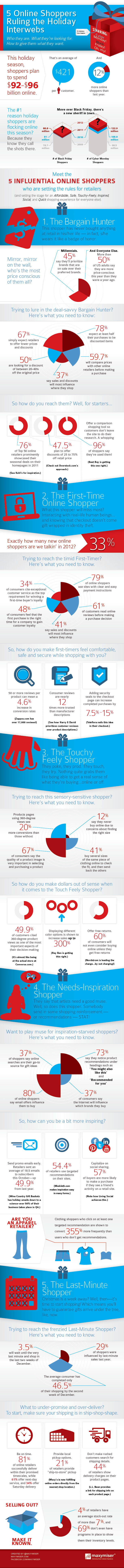 Christmas Shopper Types-Infographic
