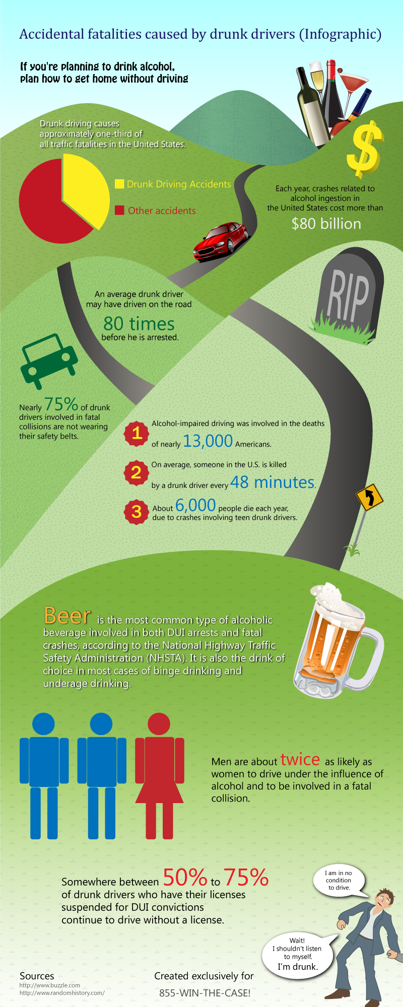 Drunk Driver Fatalities-Infographic