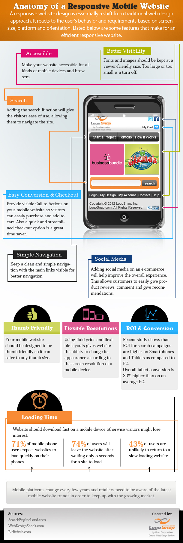 Responsive Mobile Website-Infographic
