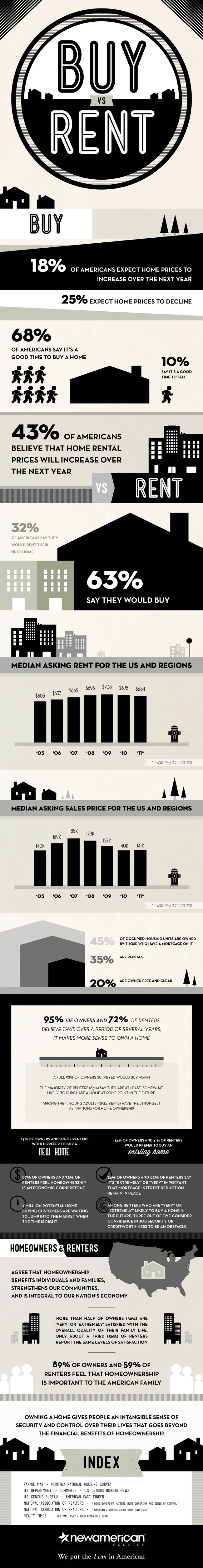 Buy or Rent Home-Infographic
