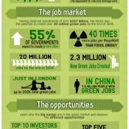 Carbon Management Industry
