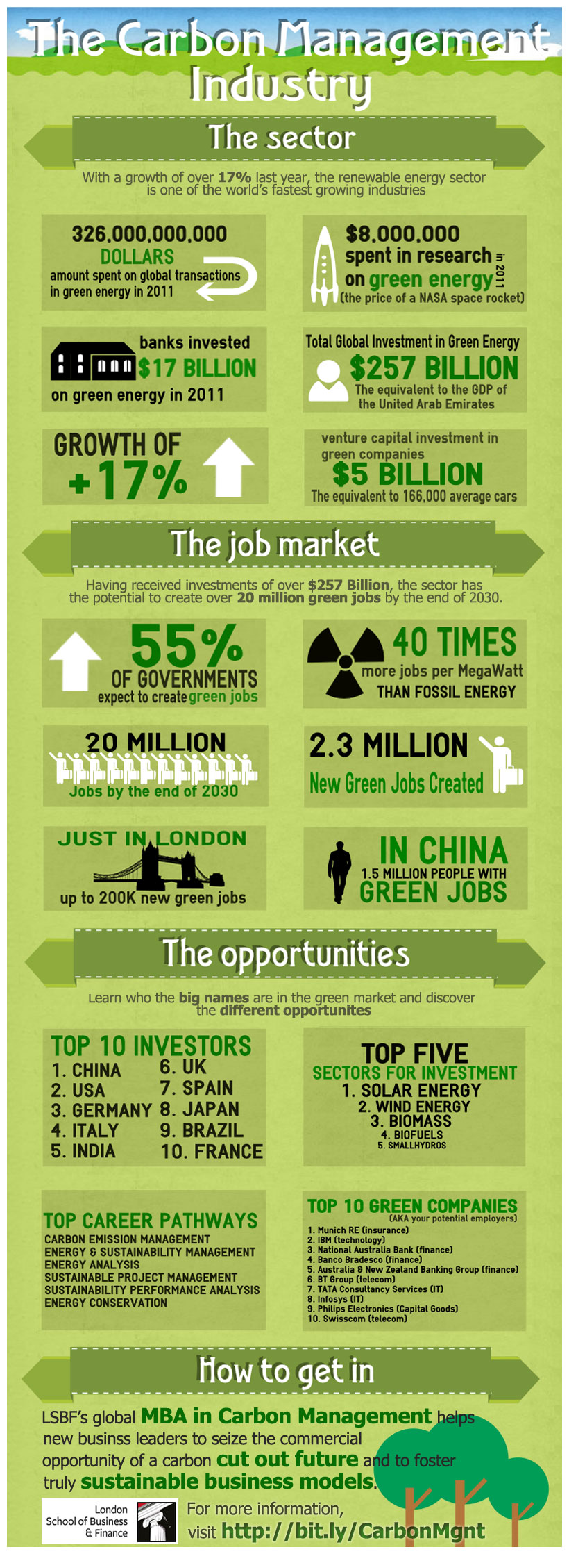 Carbon Management Industry-Infographic