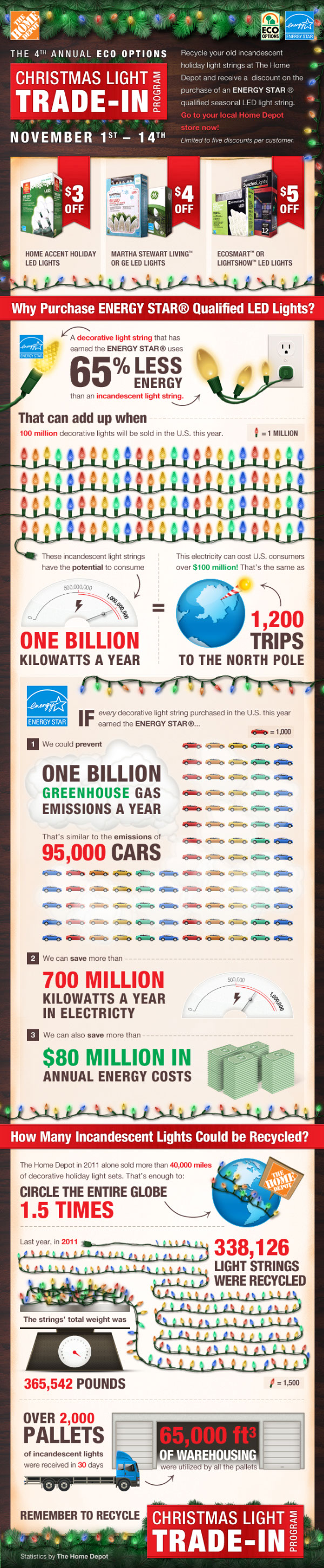 Ecosmart Christmas Lights-Infographic