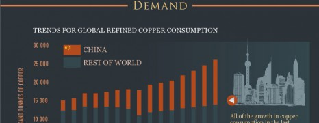 World Copper Market