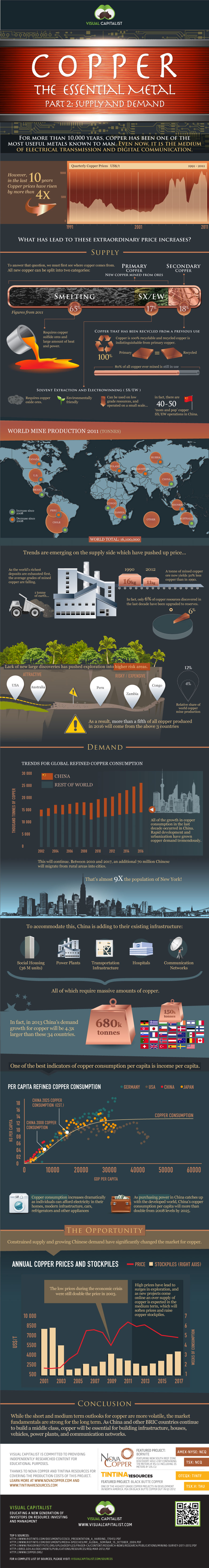 World Copper Market-Infographic
