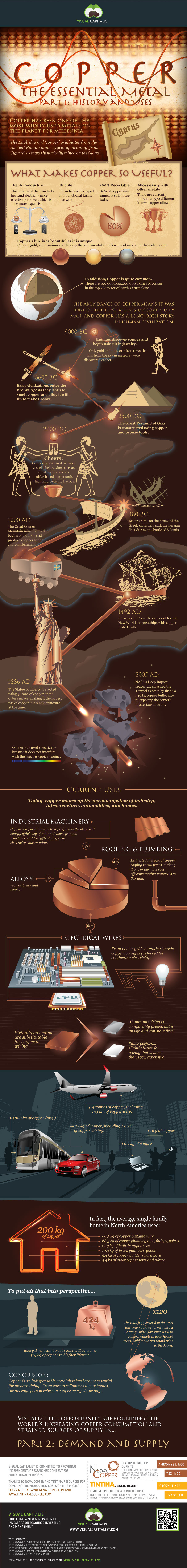 Copper in Historyl-Infographic