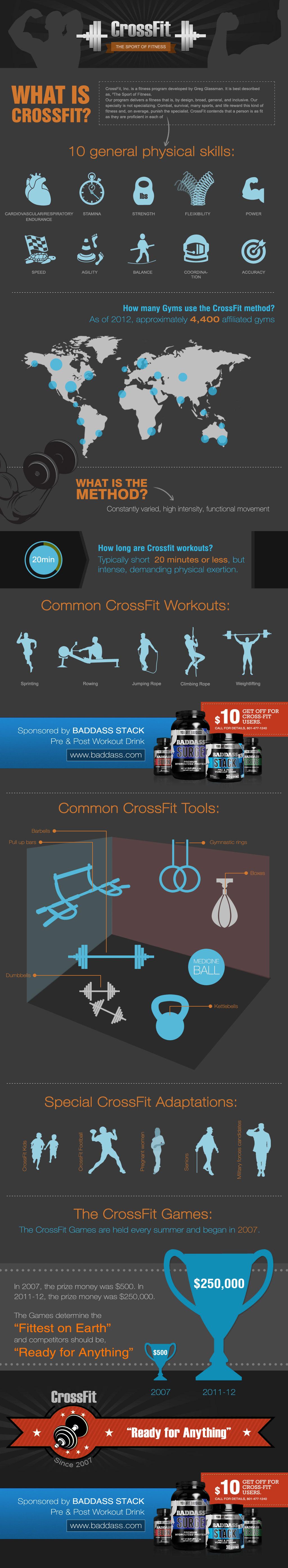 Crossfit Gymnastics-Infographic