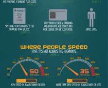Speed Driving Risks