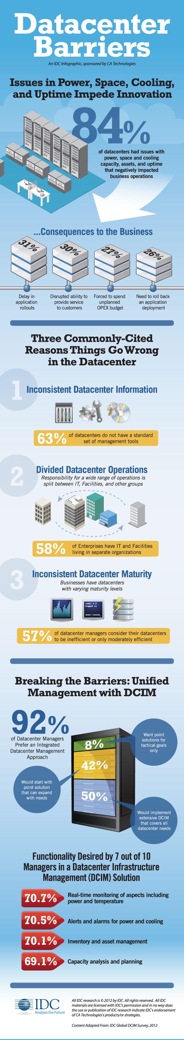 Data Center Limitations-Infographic