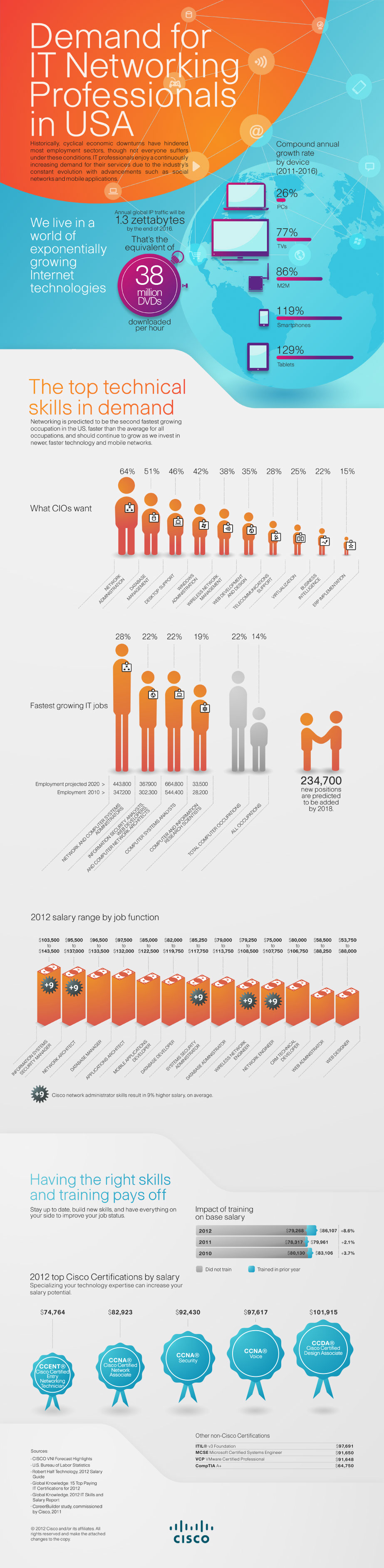 IT Professional Demand US -Infographic