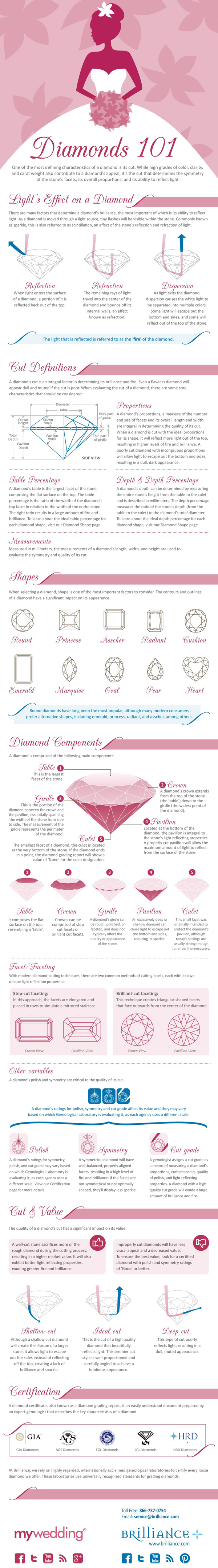 All About Diamonds-Infographic