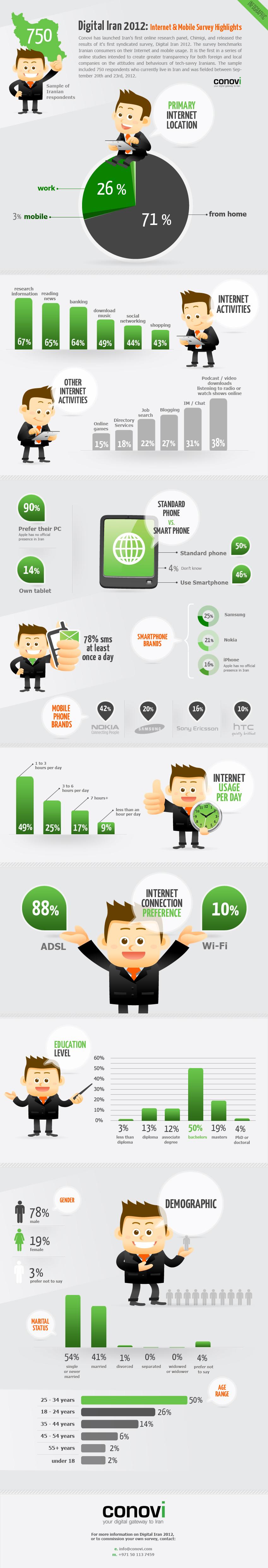 Iran Internet Usage-Infographic