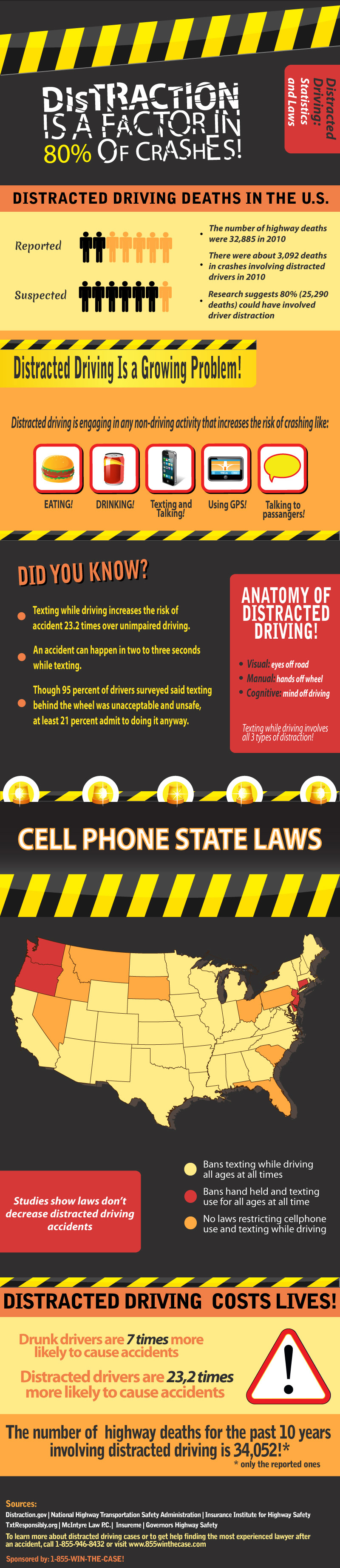 Distracted Driving Effects-Infographic