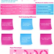 e-Invoice Benefits