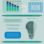 LED Lighting Savings