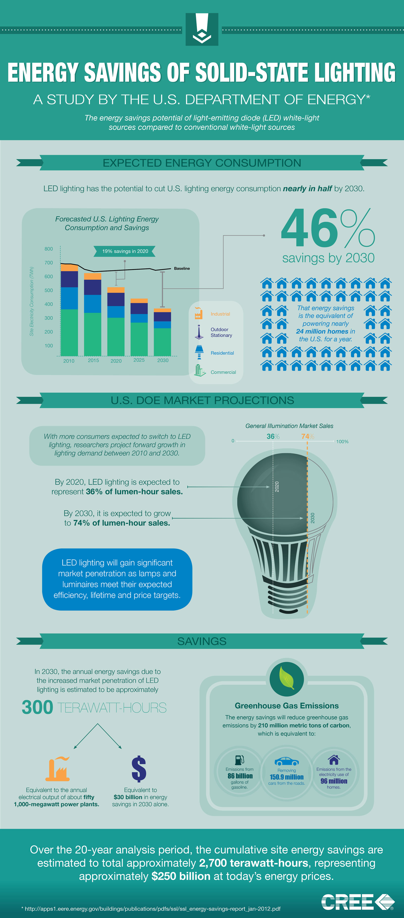 LED Lighting Savings-Infographic