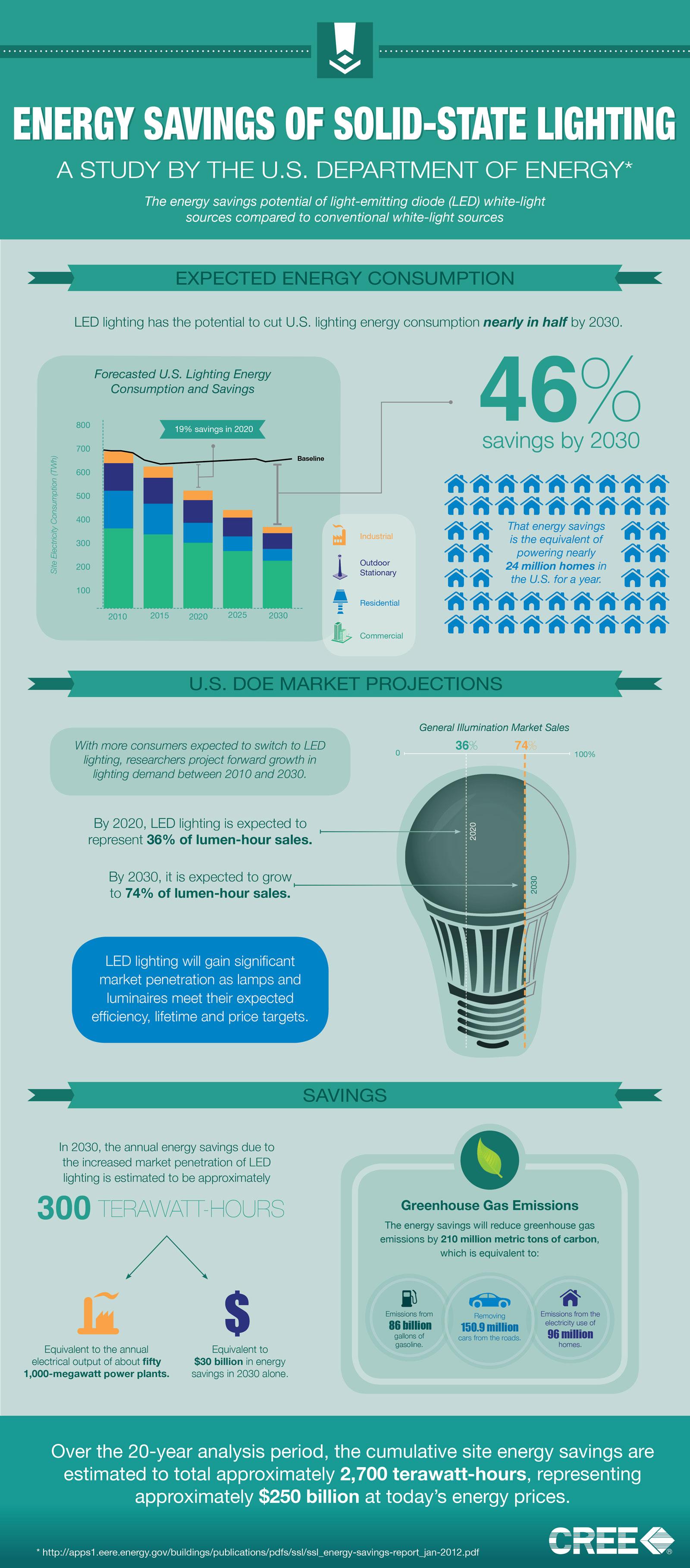Energy-Savings-Of-Solid-State-Lighting-I