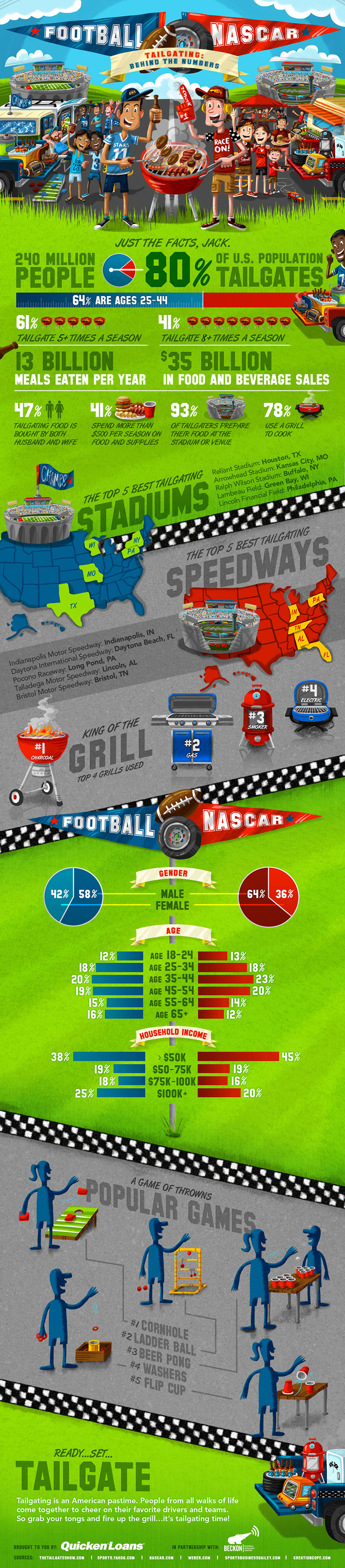 Tailgating USA-Infographic