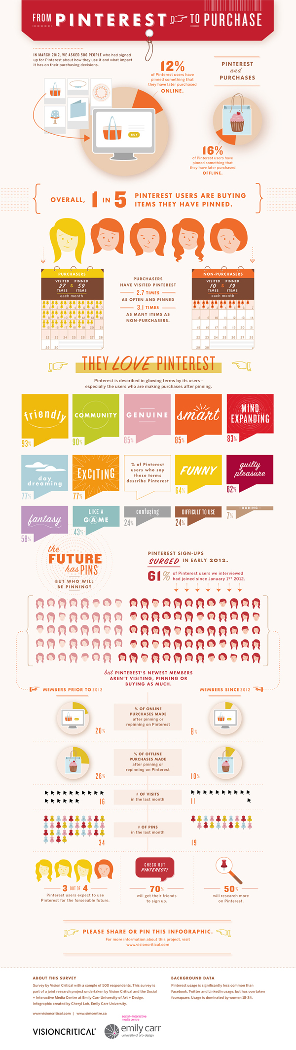 Pinterest and Sales-Infographic