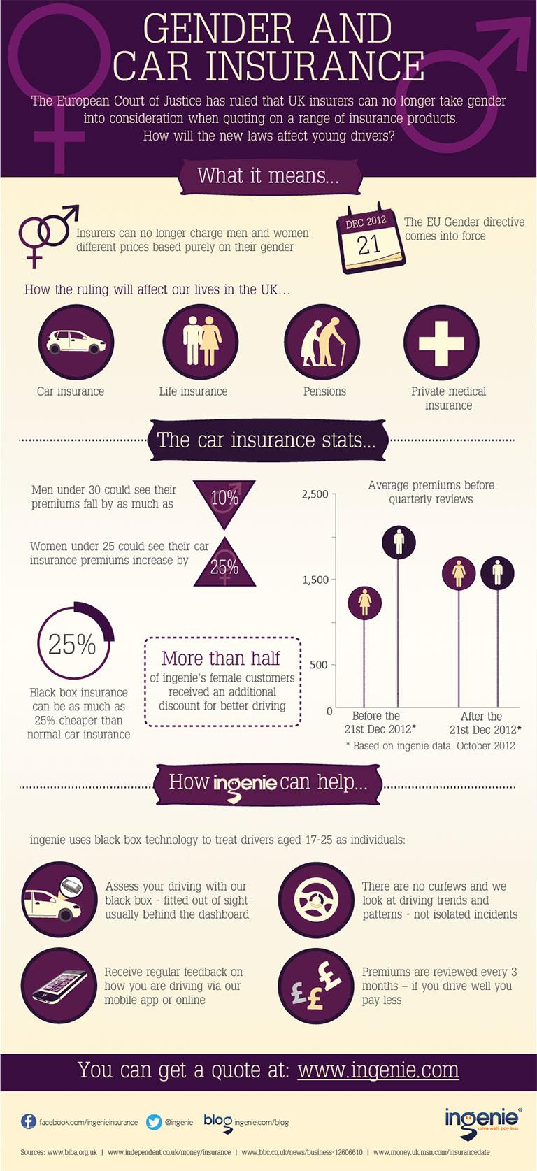 Car Insurance UK Market-Infographic
