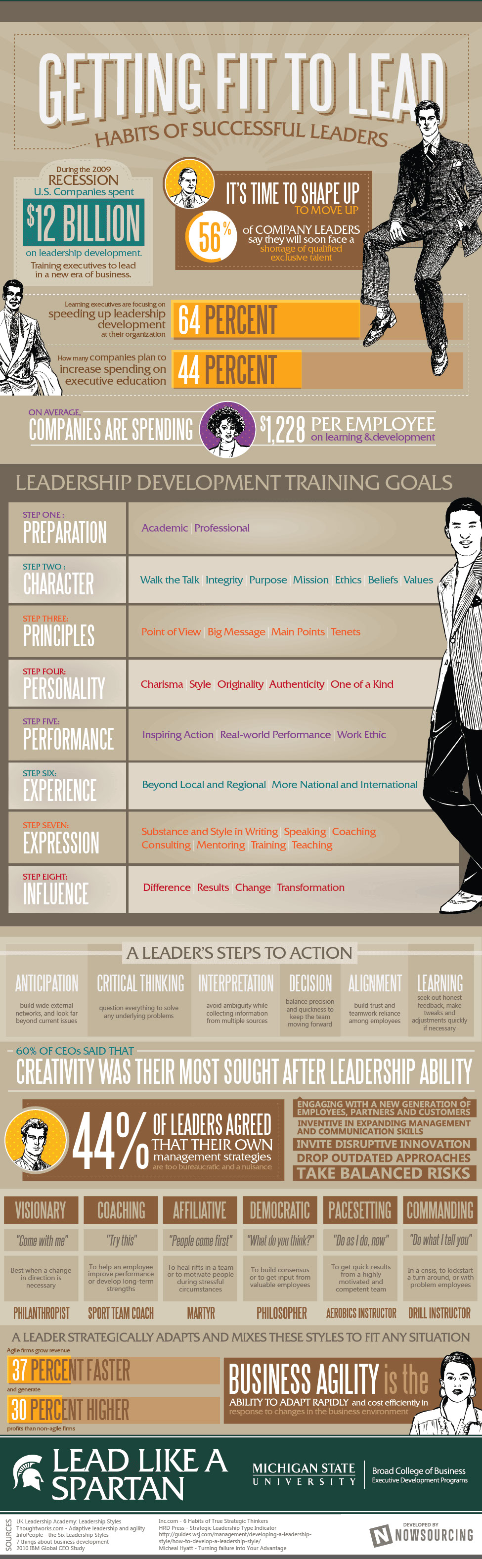 Leadership Qualities-Infographic
