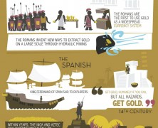 History of Gold