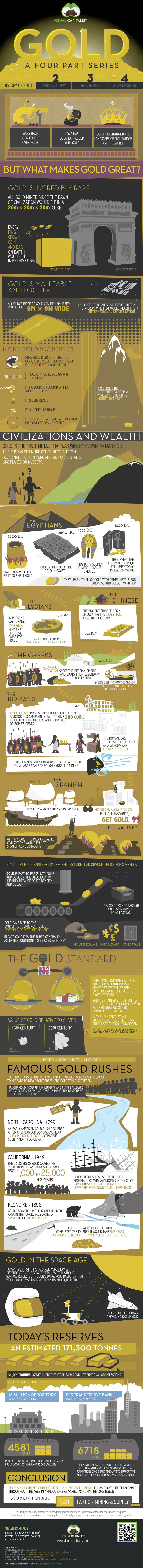History of Gold-Infographic