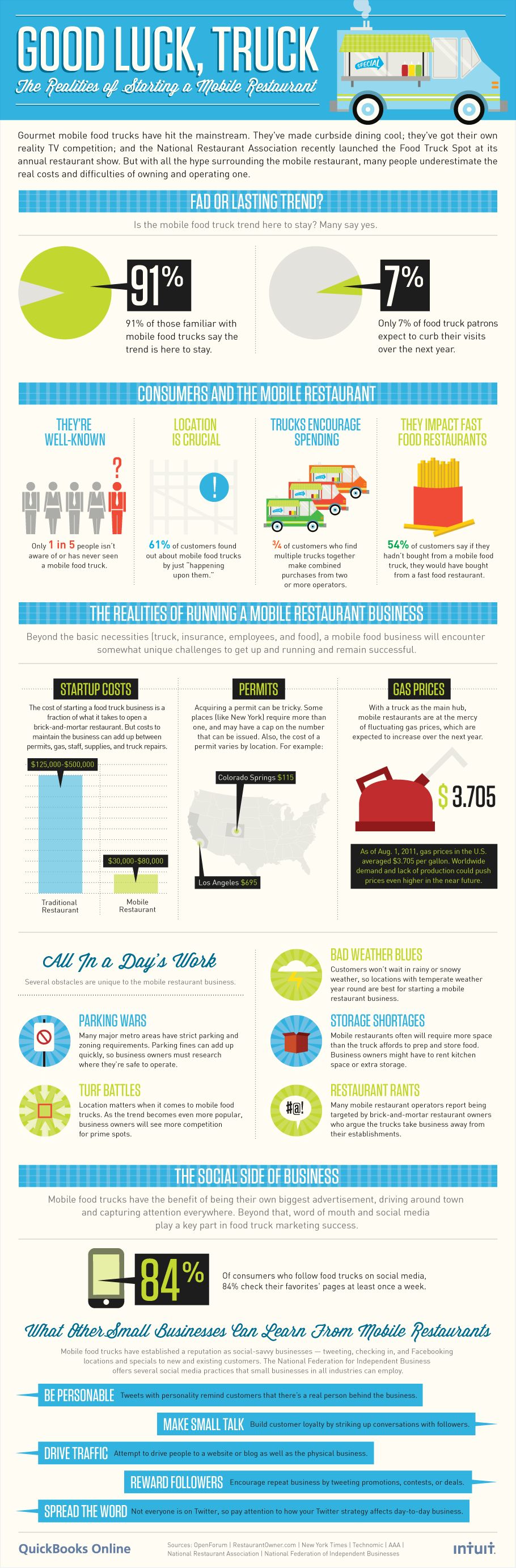 Running Food Truck Business-Infographic