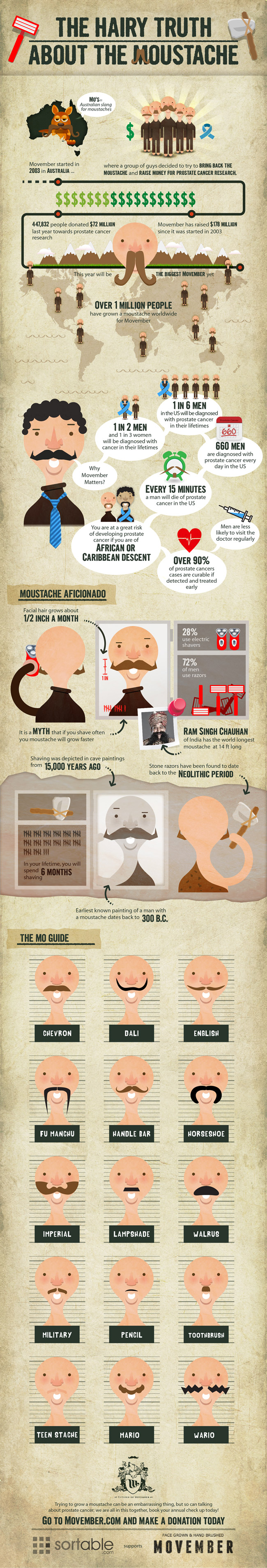 Movember Mustache Guide-Infographic