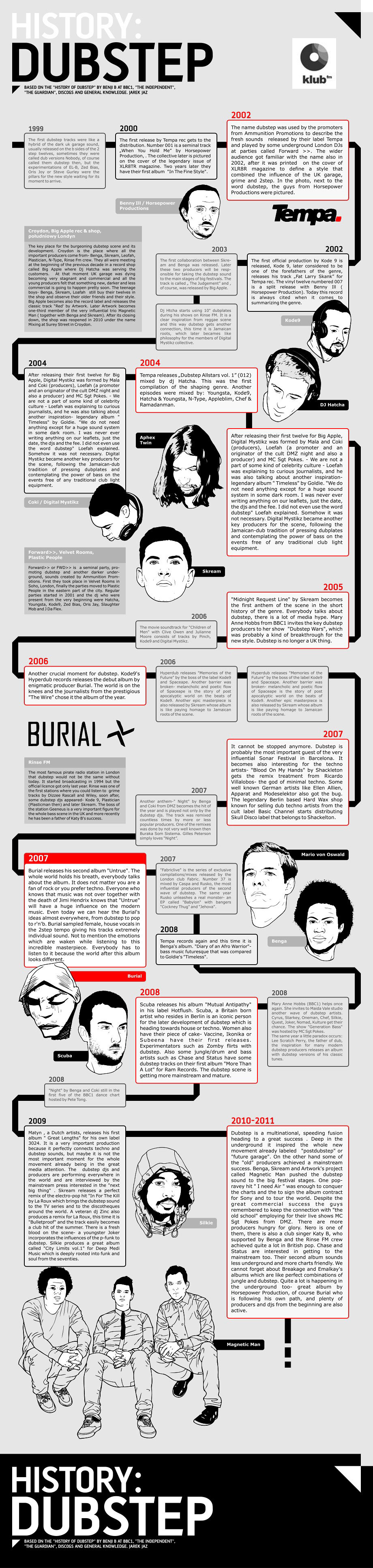 Dubstep Chronicles-Infographic